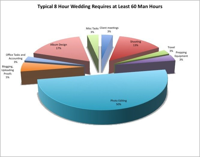 wedding_processing_time